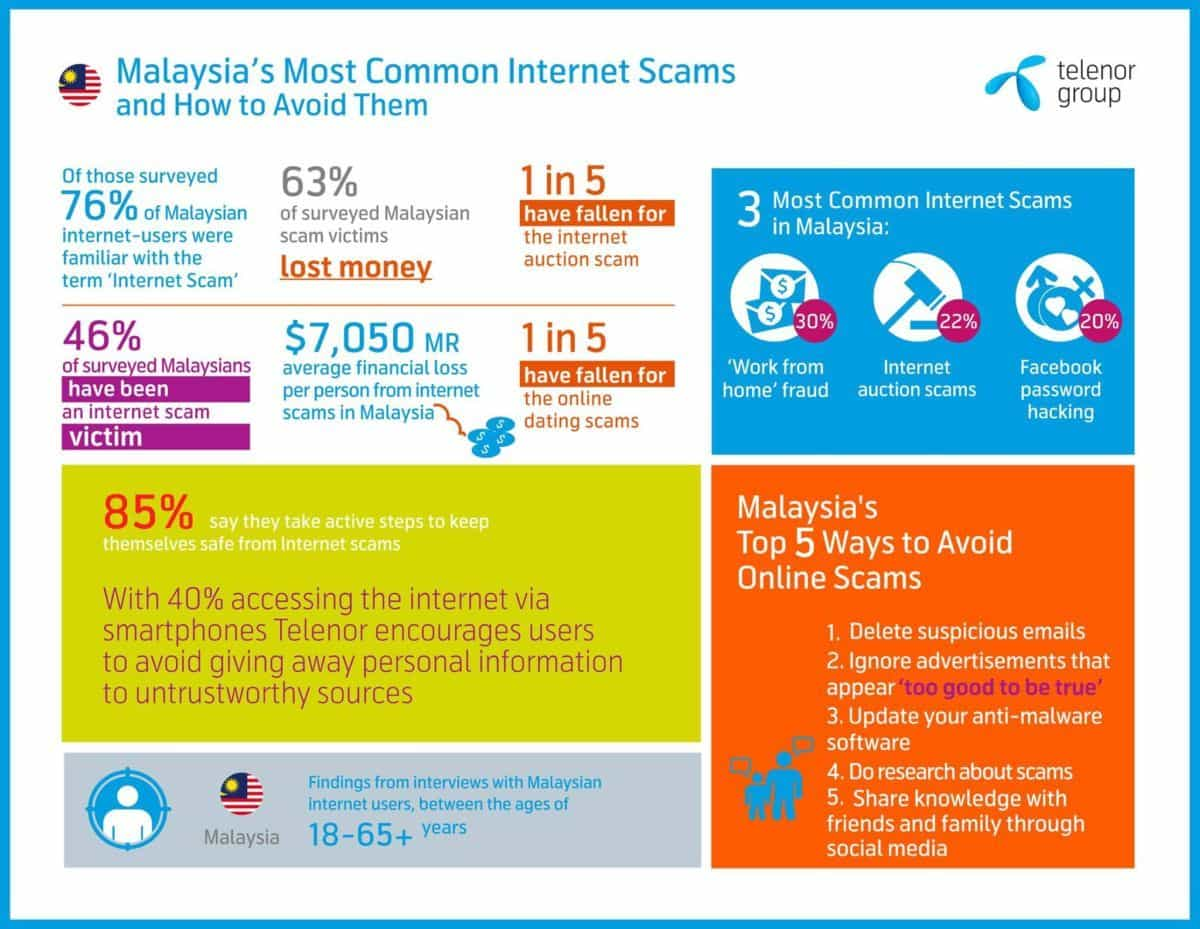 Malaysia dating scams — 10