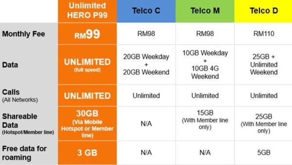Unlimited Hotspot Plans >> U Mobile New Hero 99 Postpaid Plan With Unlimited Data