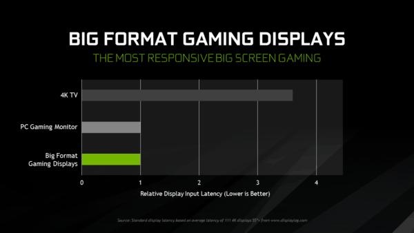 CES 2018: NVIDIA Introduces Insane BFGD 4K HDR Monitor | LiveatPC