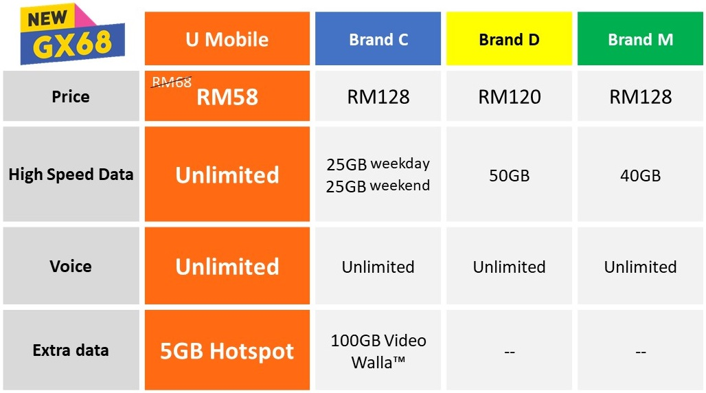 U Mobile Adds New Giler Unlimited Plans That Ll Make You Wonder Why You Re On Any Other Network Liveatpc Com Home Of Pc Com Malaysia